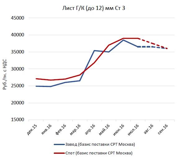 Цена на медь биржа в Кубинка цветной металл прием в Руза