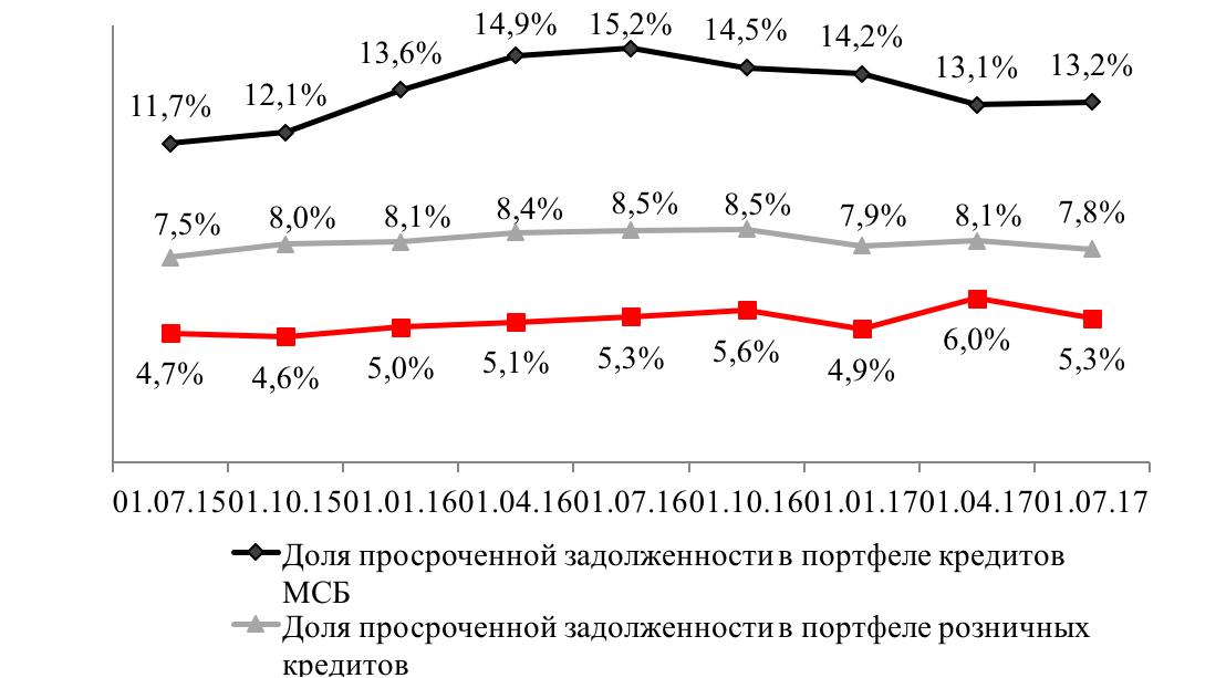 15 января алексей планирует взять кредит в банке на 6 месяцев в размере 1.5 млн рублей 2.2
