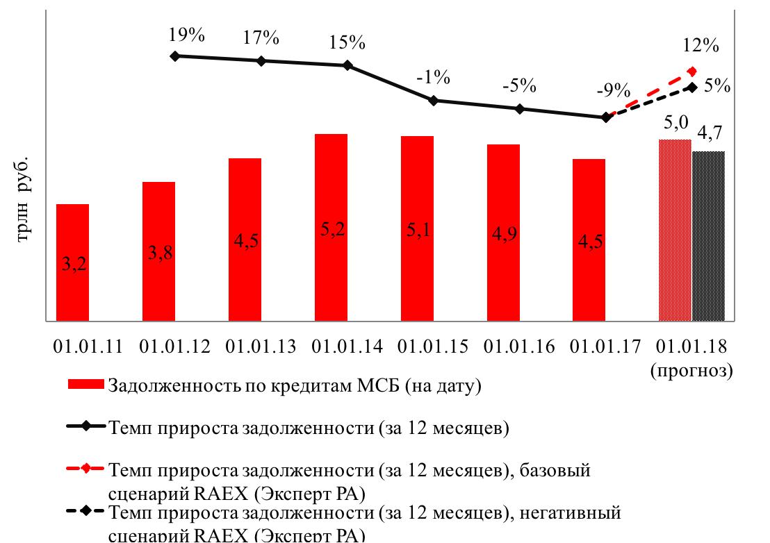 56725adf95c3 По оценкам «Эксперт РА», охват рынка (по объему кредитного портфеля МСБ на  1 июля 2017 года) составил порядка 45%. Исследование подготовили младший  директор ...