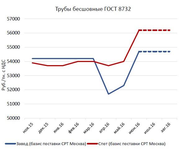 Мировые цены на медь в Павловский Посад ближайший пункт приема цветных металлов в Пересвет