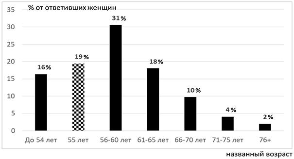 Во II квартале жизнь россиян была недостаточно дорогой для роста МРОТ 53
