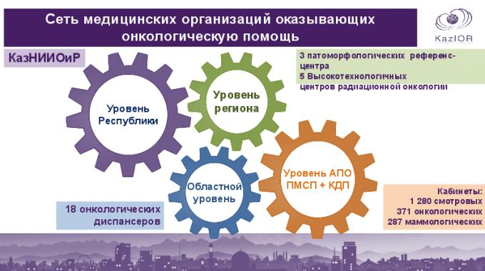 Медицина казахстан приказы по стимуляции отказа от курения элуктронная медицина