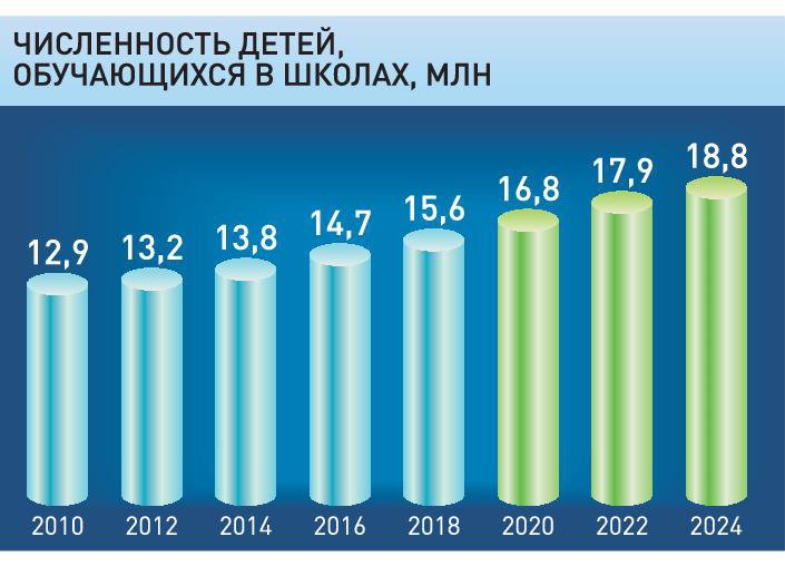 31 декабря 2020 года арсений взял в банке 1 млн рублей в кредит схема выплаты