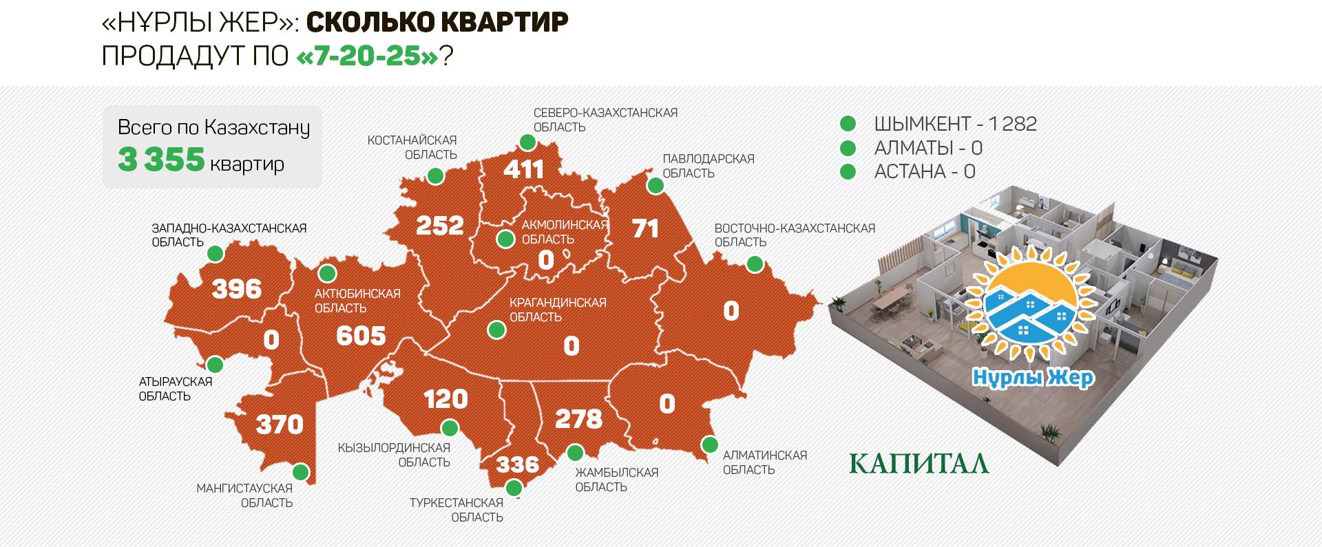 kmf банк беззалоговый кредит в алматинской области